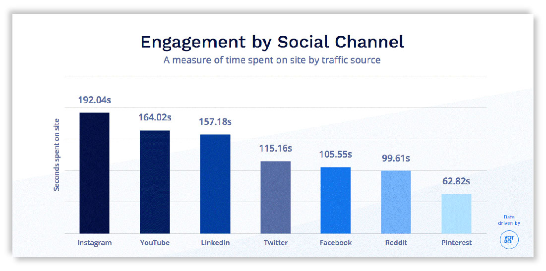 Engagement rates of social channels