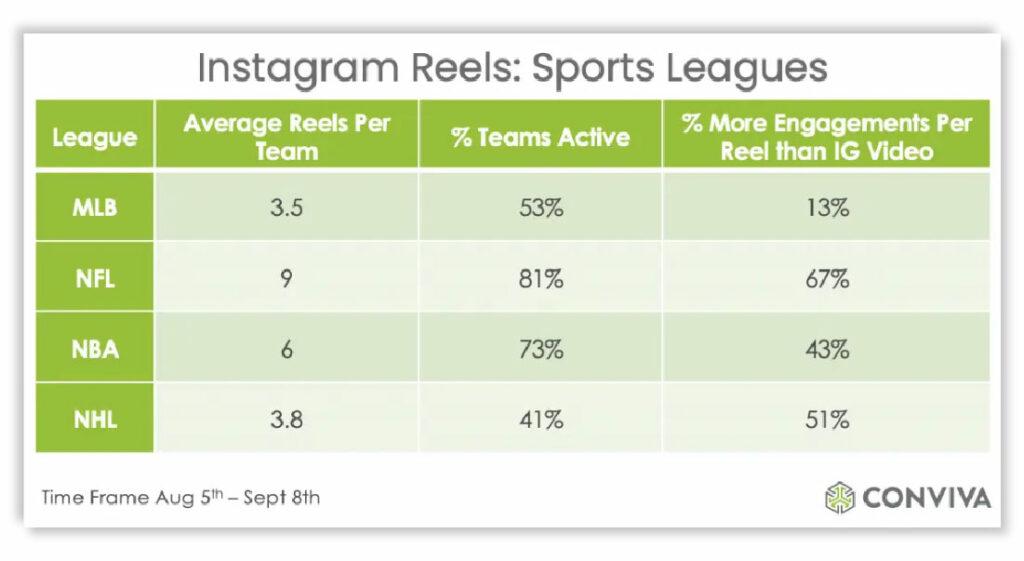 Performance of Instagram Reels