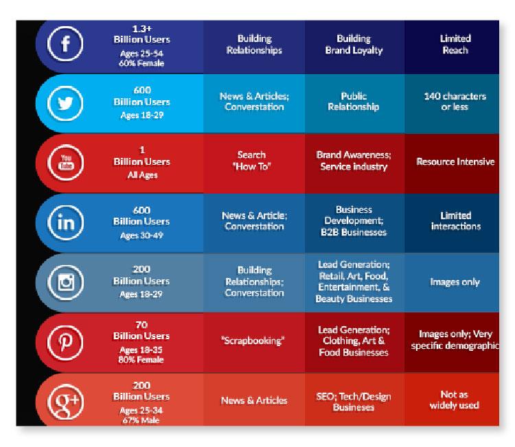 Stats of best social media channels