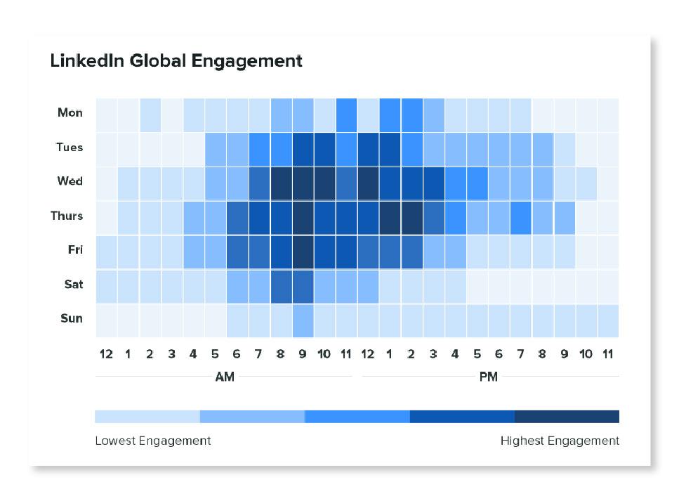 Post on Optimal times to beat LinkedIn Algorithm
