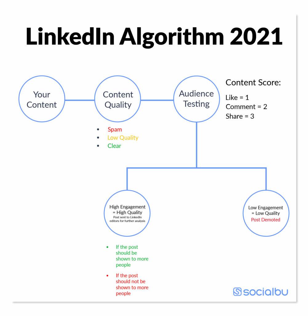 How to beat LinkedIn Algorithm