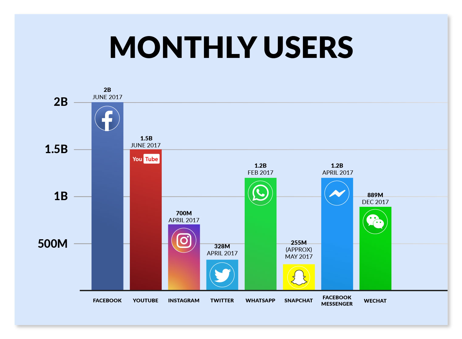 social media monthly users comparing chart