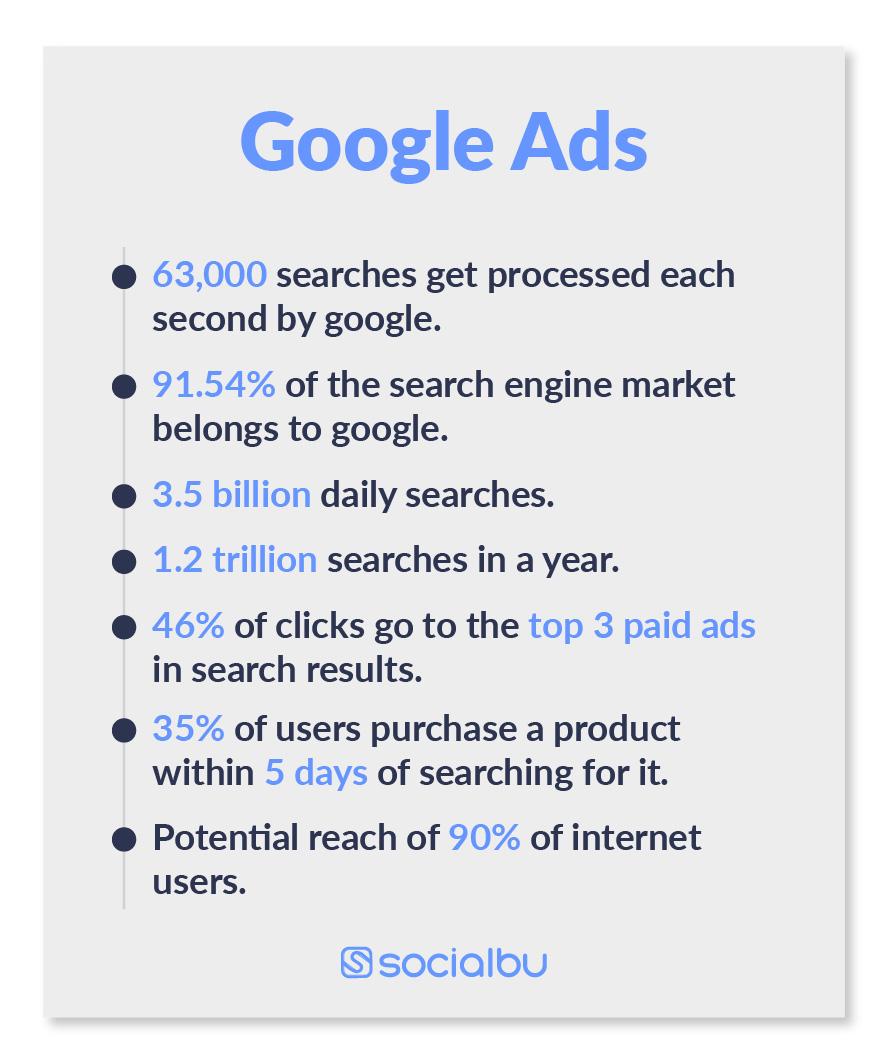 Google ads stats